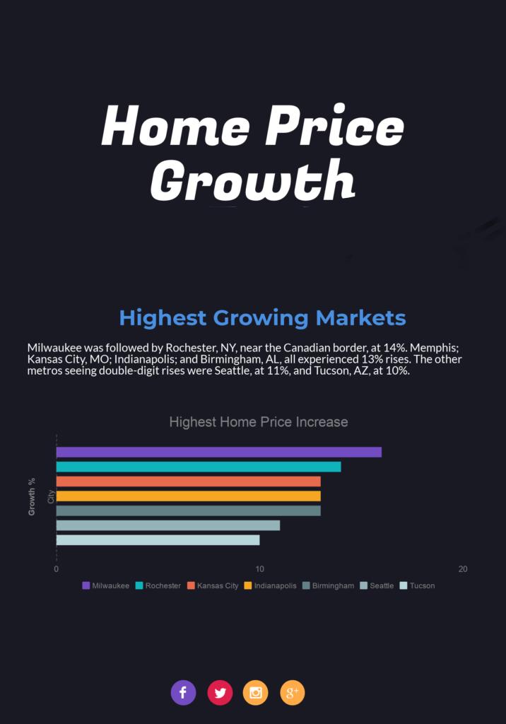 Infographic of us citiea data - Squarerise